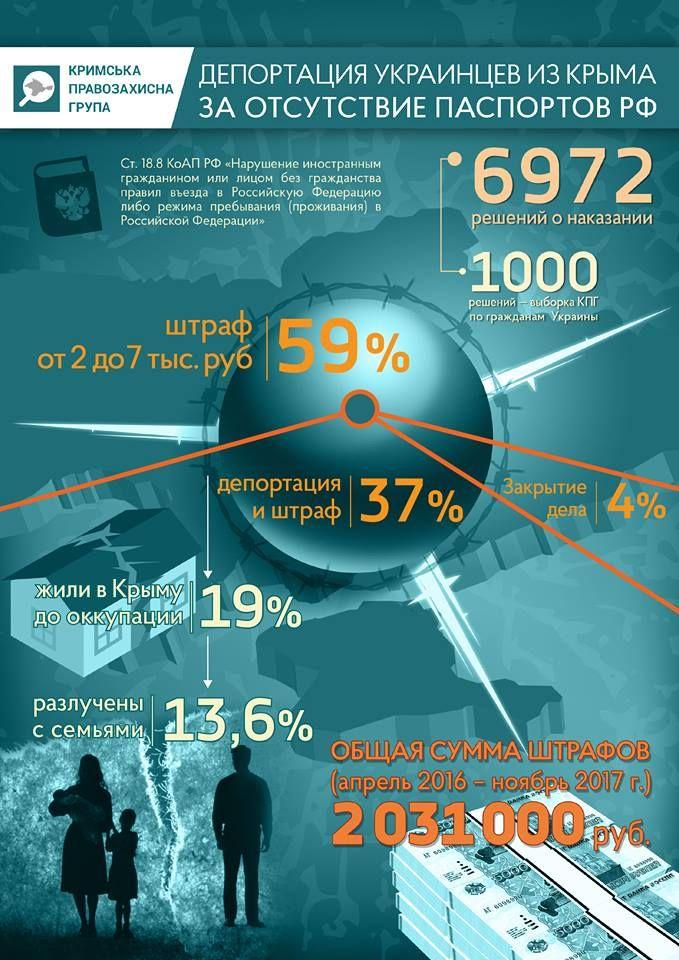 Правозащитники: Украинцев депортируют из Крыма за отсутствие паспортов РФ. Инфографика / ГОРДОН